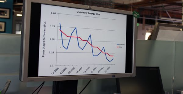 Quarterly Energy Use chart