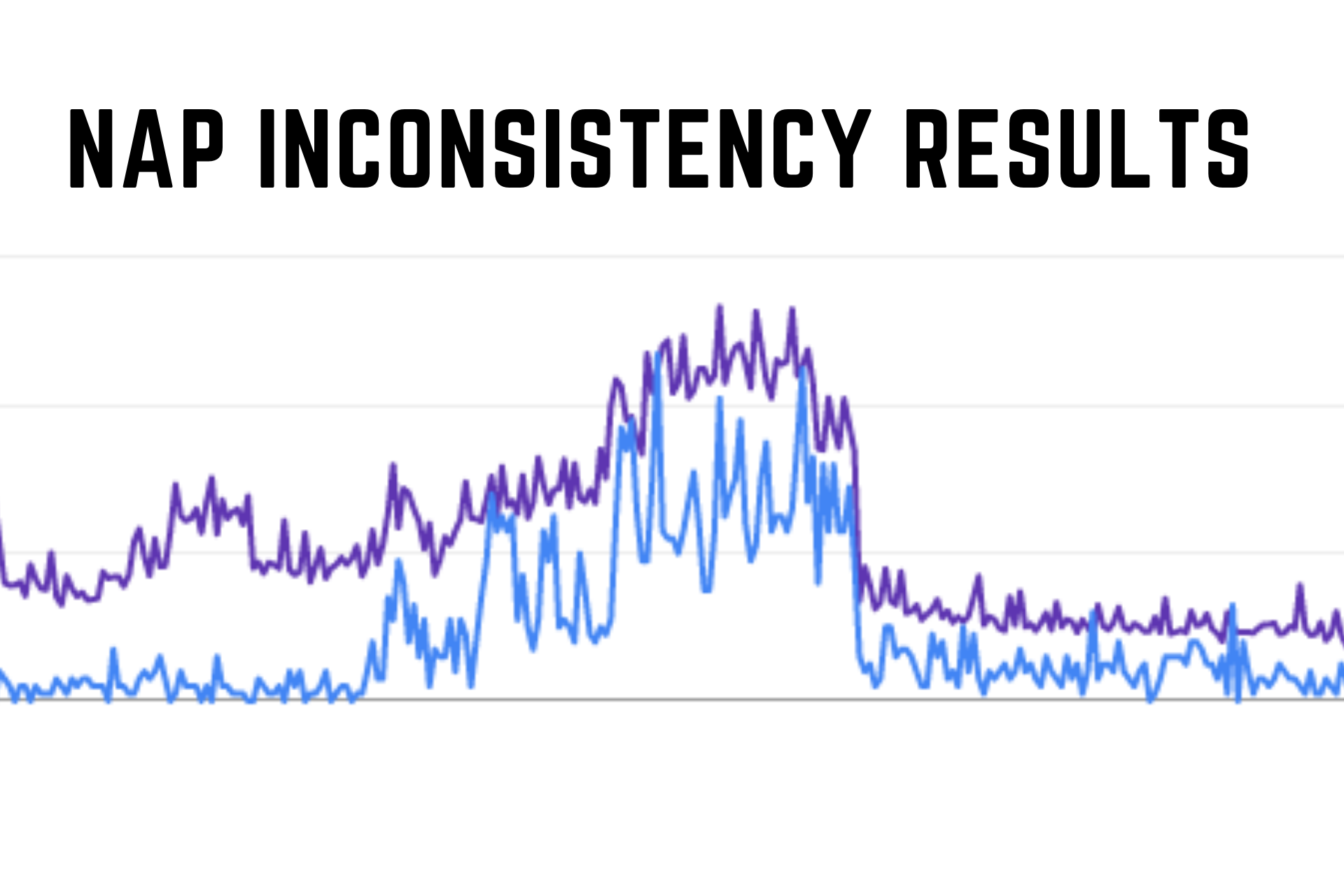 Graph showing a decline in traffic due to NAP inconsistency.