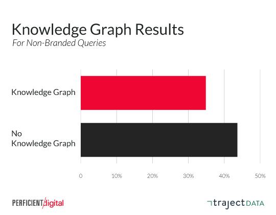 CTR органических результатов в зависимости от наличия блока сети знаний