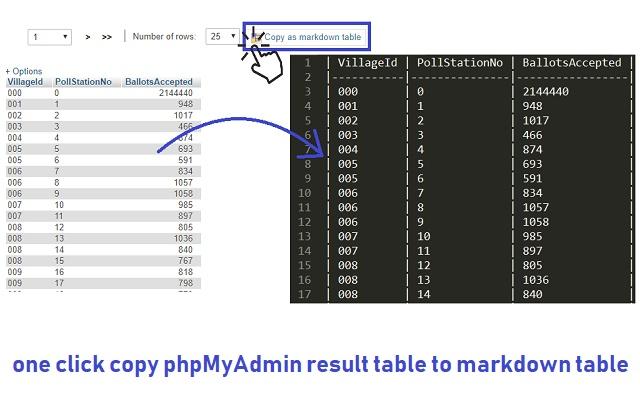 phpMyAdmin - Markdown Table Export