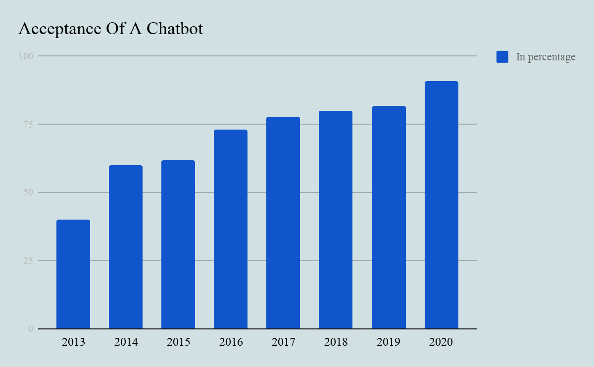 top chatbot trends