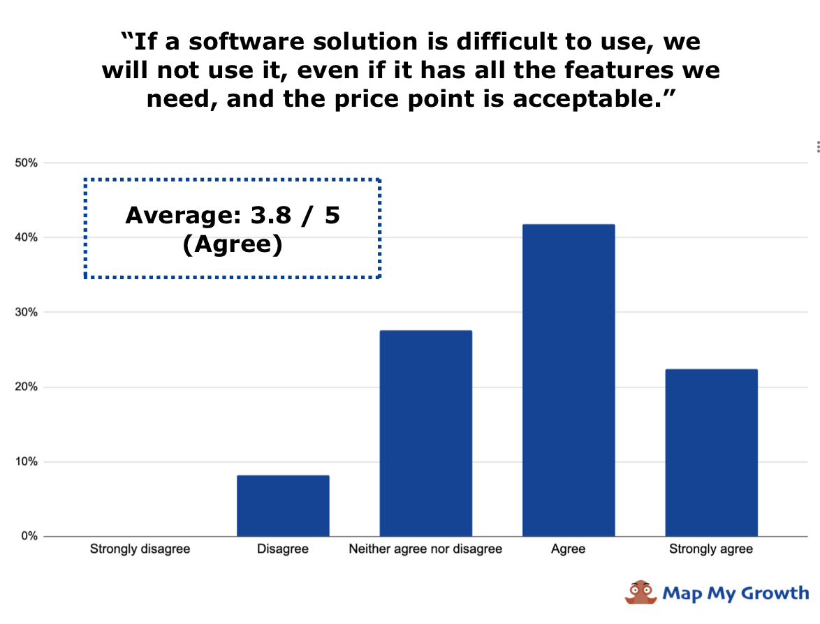 ease of use importance for SaaS buyers