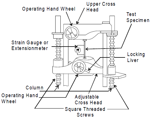 Schematic universal testing machine