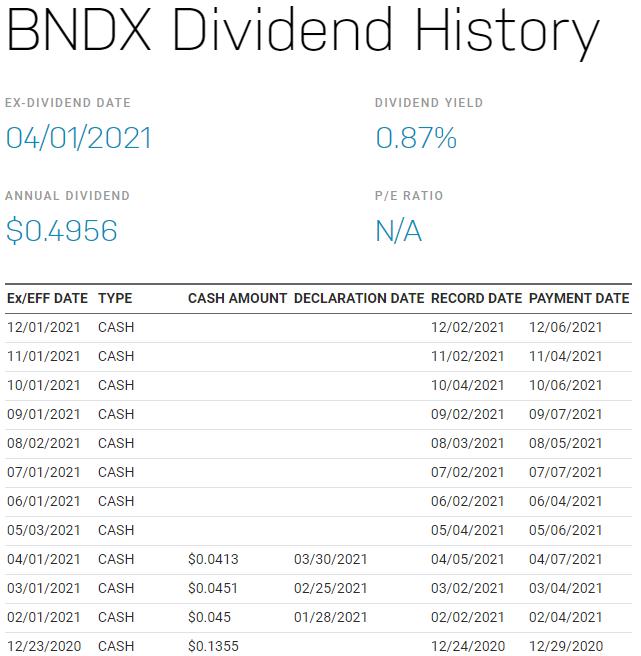 BNDX stock,BNDX ETF
