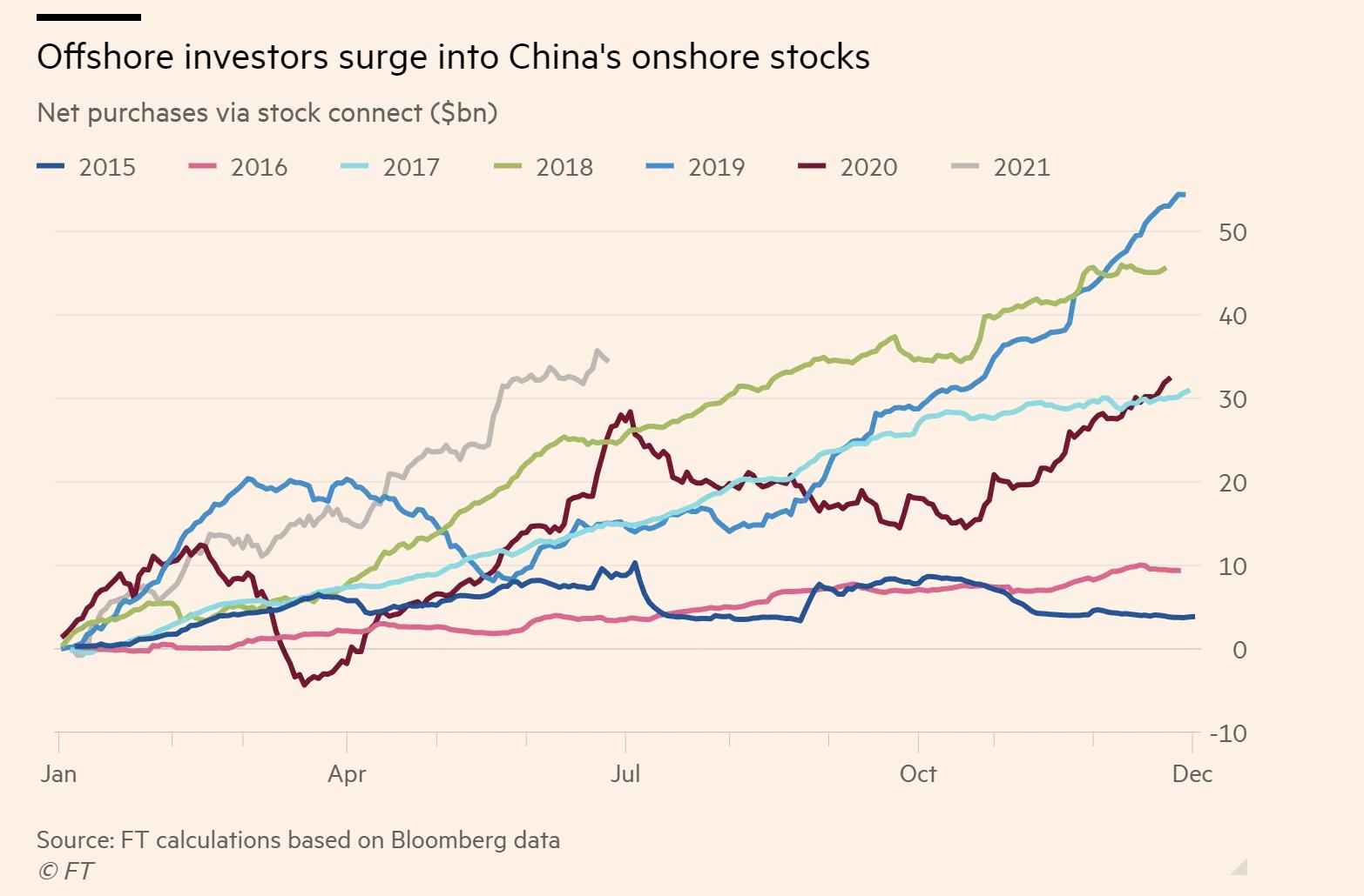 FII inflows in China - Multipie
