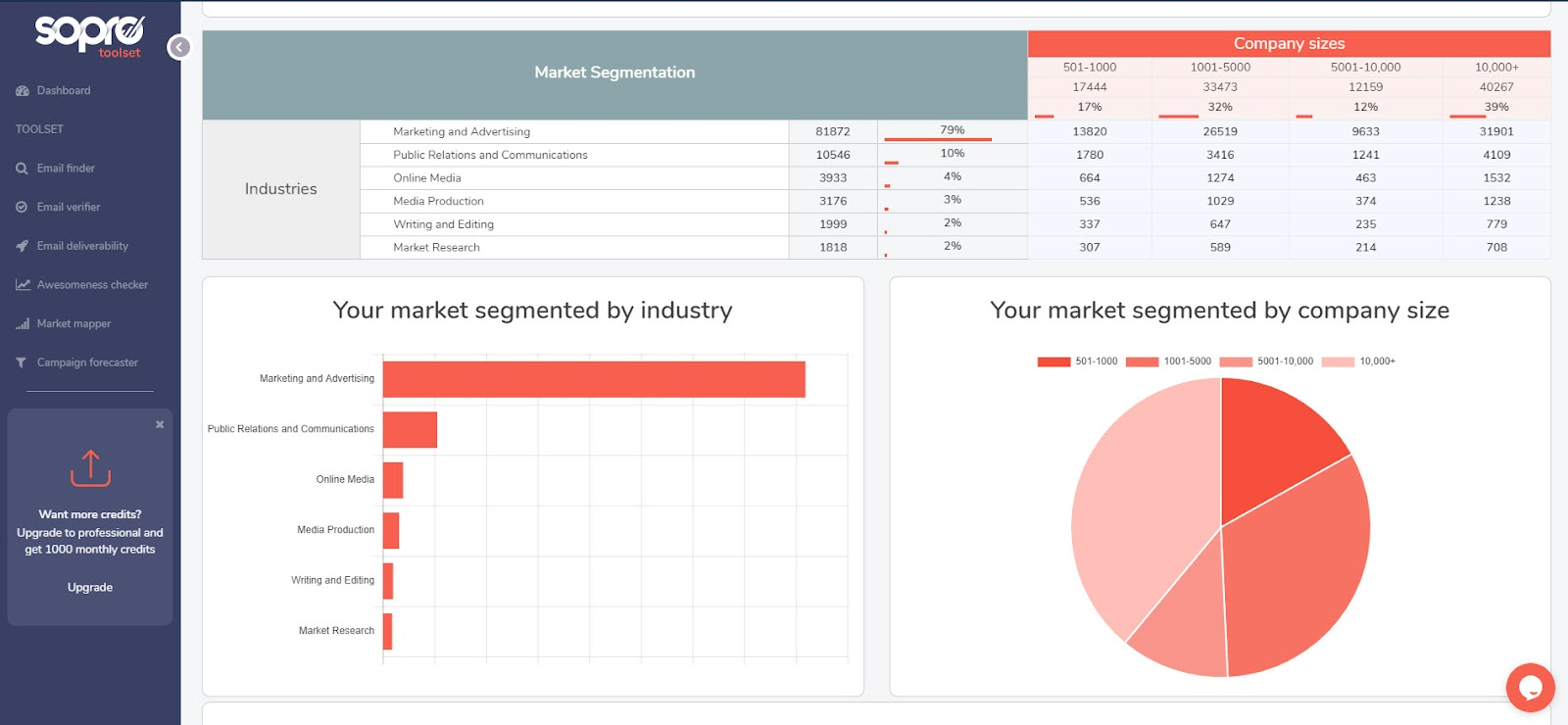 An example of a B2B market segmentation report, taken from the Sopro market map tool.