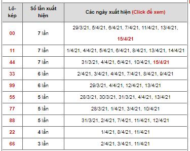 Dự đoán cặp đề kép ngày 16/04/2021