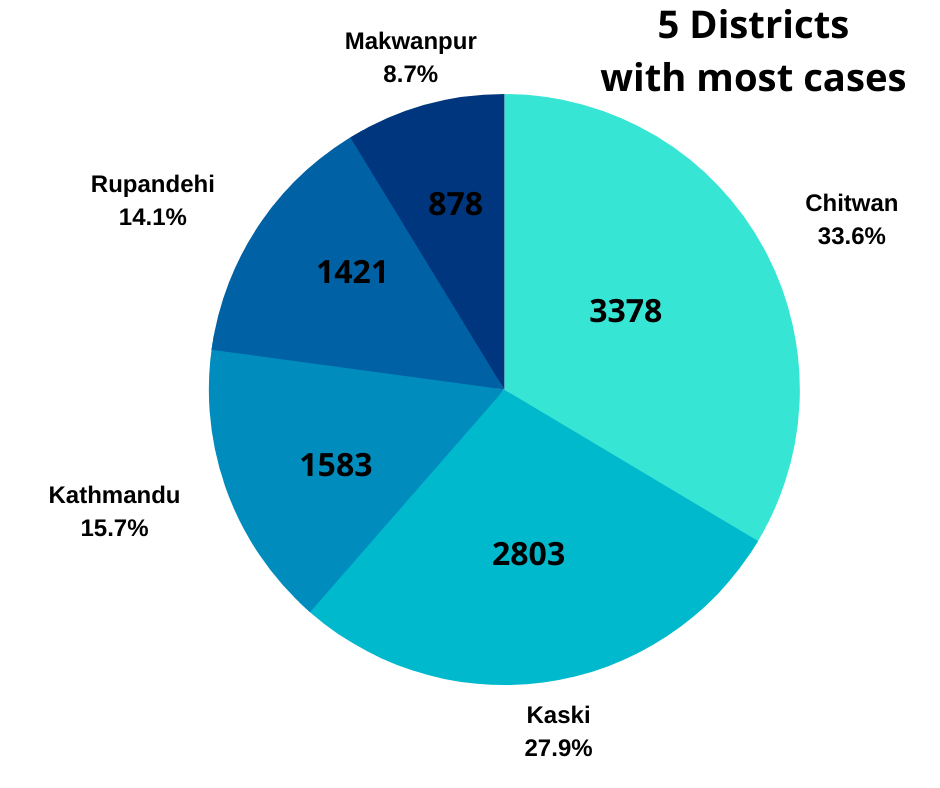 C:\Users\Pralav\Desktop\Clinic one\Dengue_figures\District_wise_cases.png