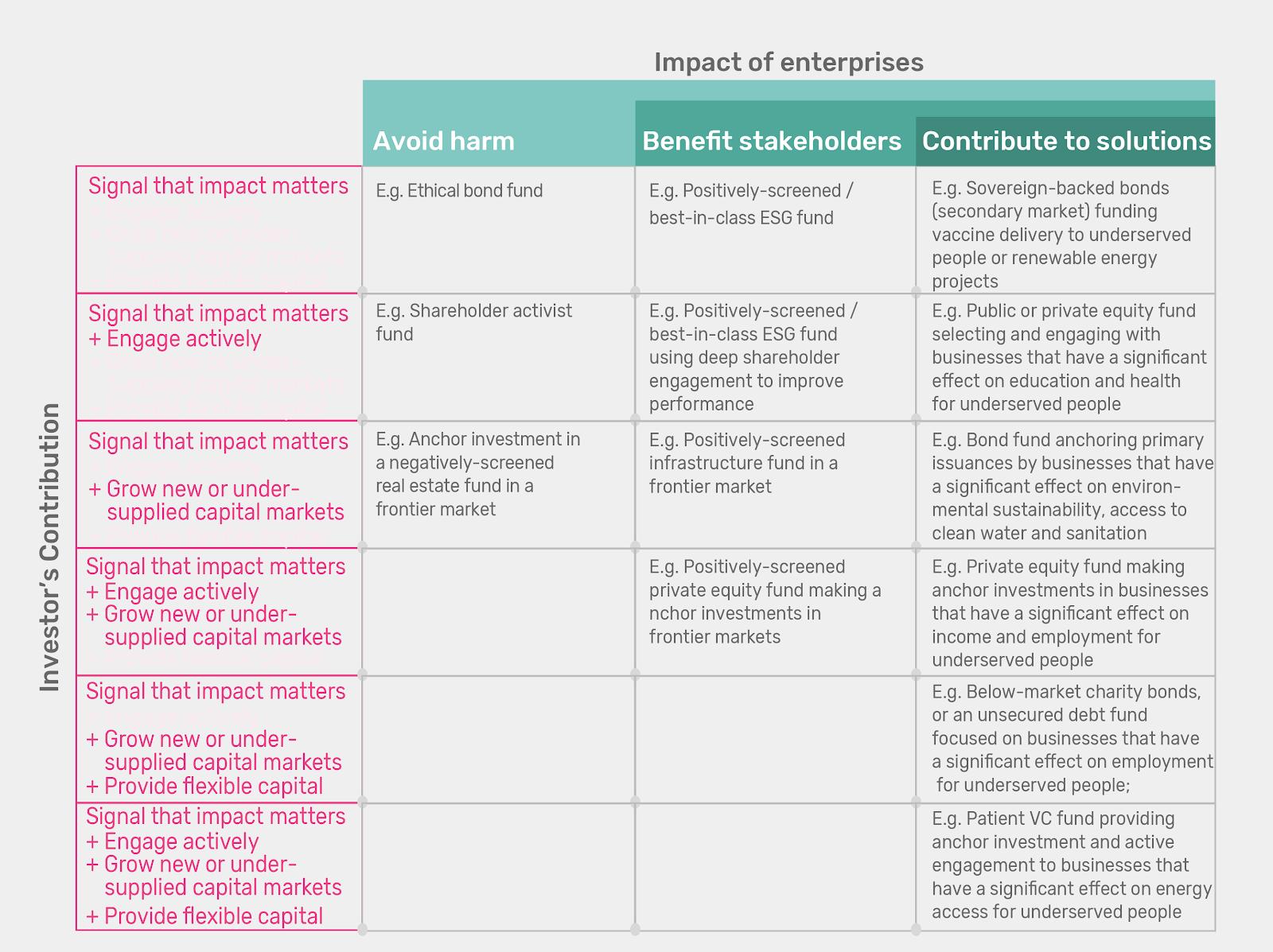 Investors's Impact Matrix