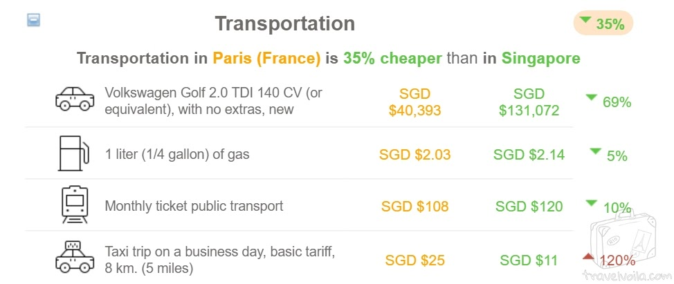 Cost of Living - Transportation. France Vs Singapore