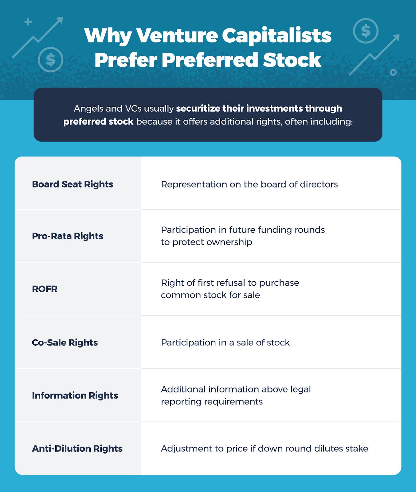 why venture capitalists prefer preferred stock with board seats, pro-rata rights, ROFR, Co-Sale Rights, Information Rights, and Anti-Dilution Rights.