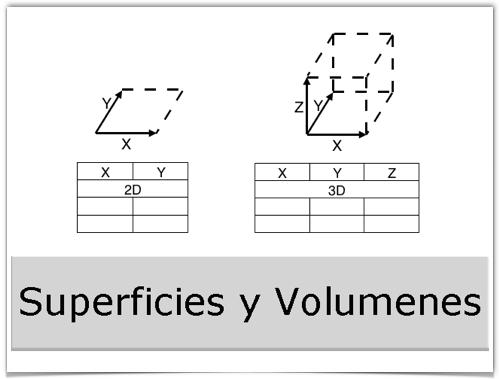 Superficies y Volumenes
