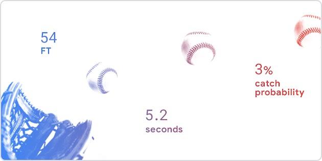 Baseball glove with stats