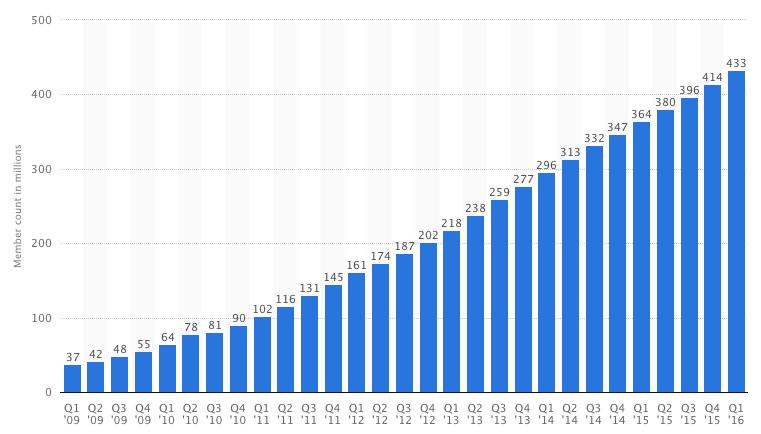 Linkedin estadísticas