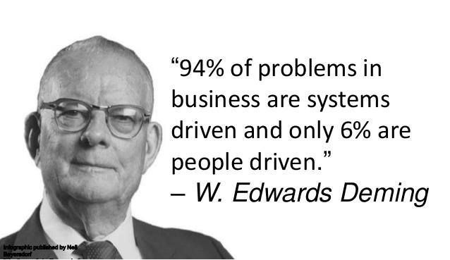 """94% of problems in business are systems driven by only 6% are people  driven."""" - W. Edwards Deming 