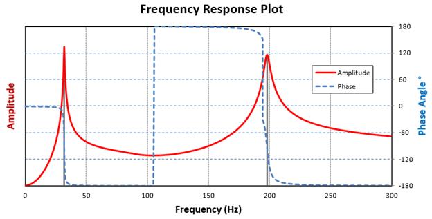ANSYS | Амплитудно-частотная характеристика вала