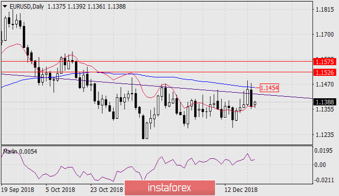 The forecast of EUR / USD for December 24, 2018
