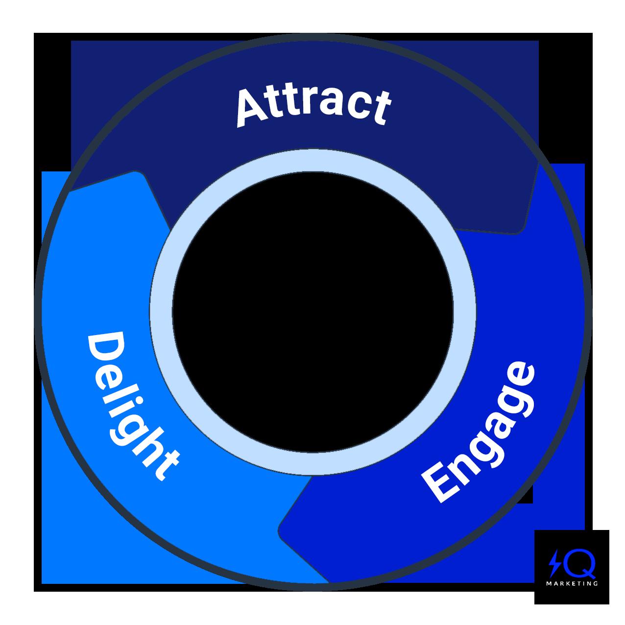 content sales marketing journey