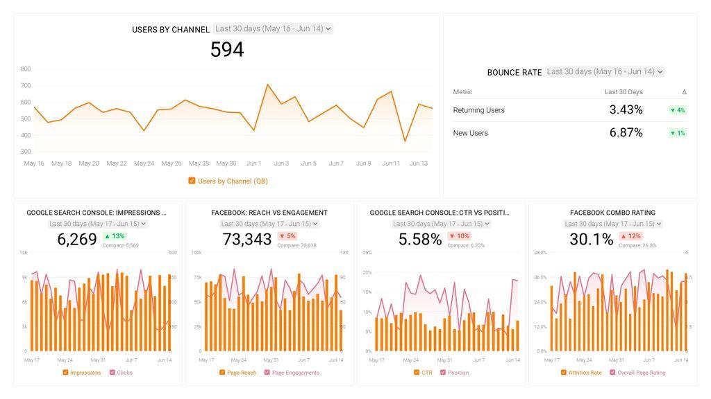 Brand Awareness Databoard