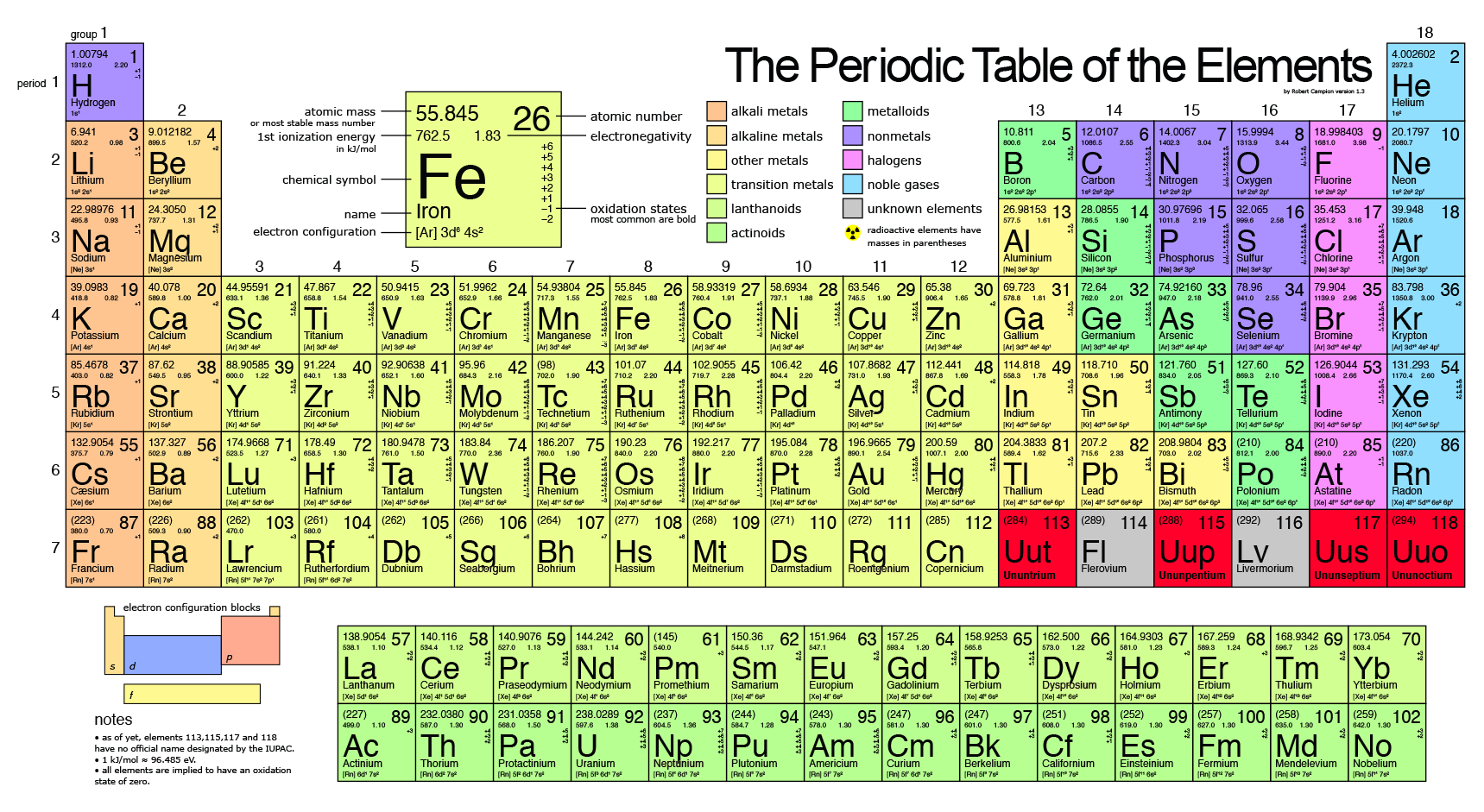 photo discovery of four new elements completing the 7th row of the periodic table according - Periodic Table Bbc