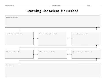 Scientific Method Flowchart - Flow Chart Template