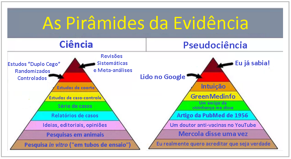 As piramides da evidencia 01.png