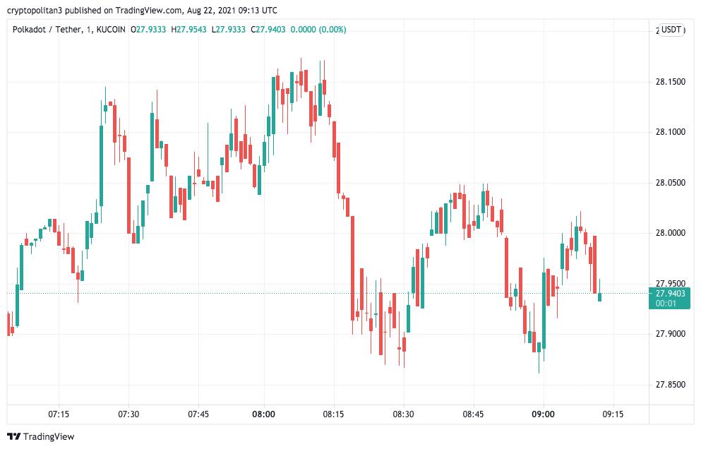Polkadot Price Analysis: Polkadot bears overturn buyers' attempt to sustain $30 1
