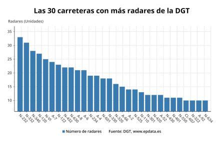 Carreteras con más radares de la DGT a fecha 29 de 7 de 2019. / EPDATA