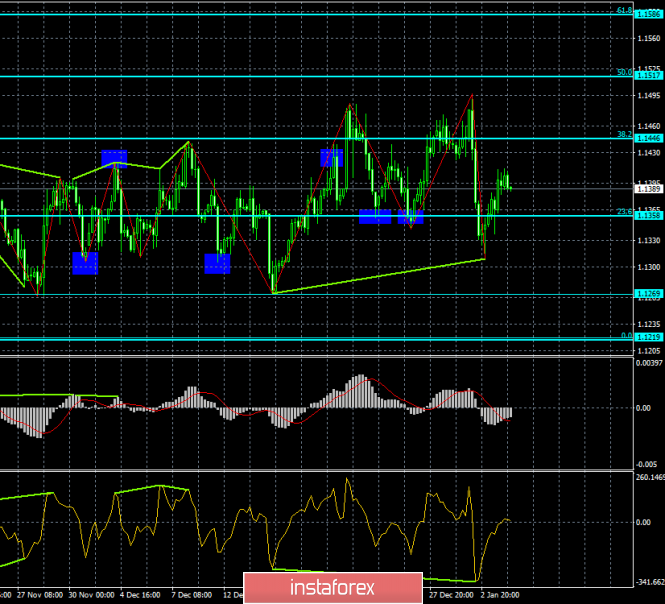 Analysis of EUR / USD Divergences for January 4. Euro recovered 50% of losses.