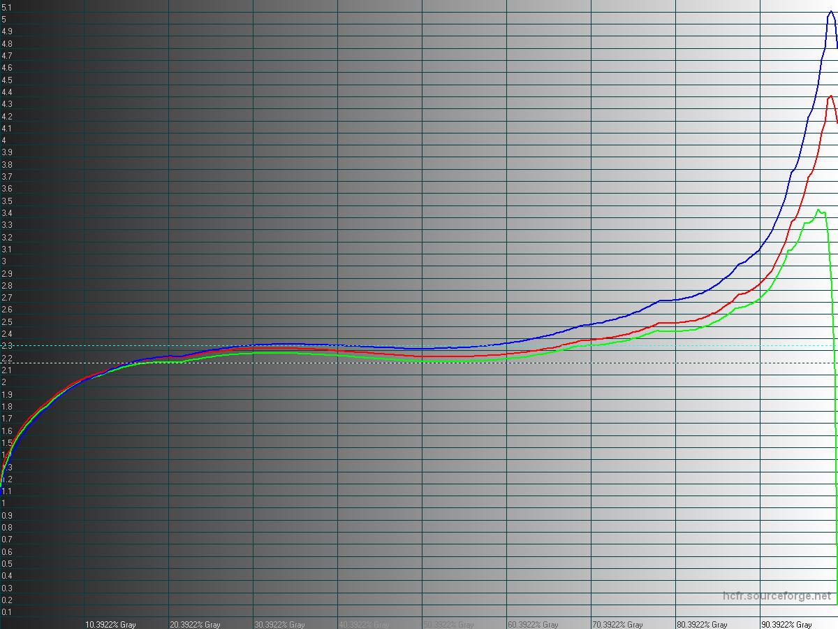 Photo: LG G3 F400K (Korea) 100% Gamma graph, re-scaled