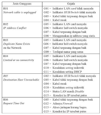 Si1022464457 widuri aturan dibuat berdasarkan diagram pohon keputusan yang telah dibuat sebelumnya dengan aturan dapat dengan mudah mengetahui hasil akhir berdasarkan ccuart Gallery