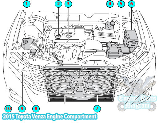 2015 Toyota Venza Engine Compartment Parts Diagram (1AR-FE)