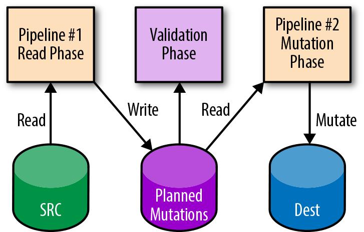 #two-phase-mutation