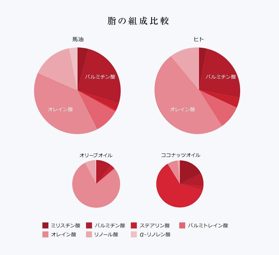 脂の組成比較