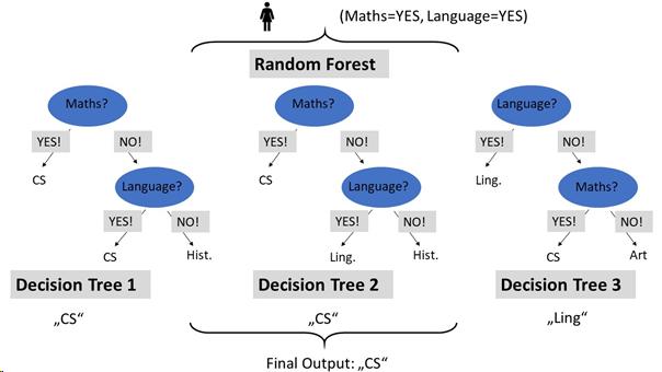 Random Forest Example