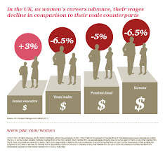 Photo: In the UK, as women's careers advance, their wages decline in comparison to their male counterparts http://pwc.to/TCqyHk