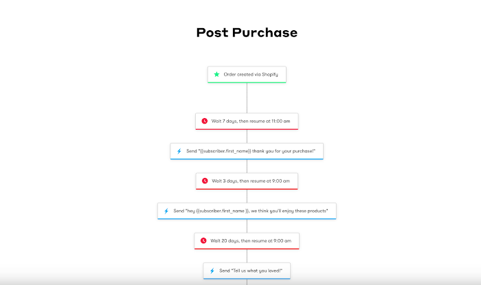 Post purchase workflow.