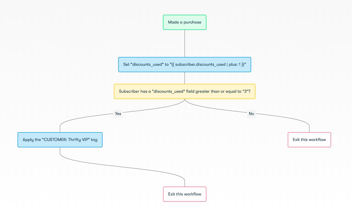 Purchase Power Profiler - Workflow Diagram