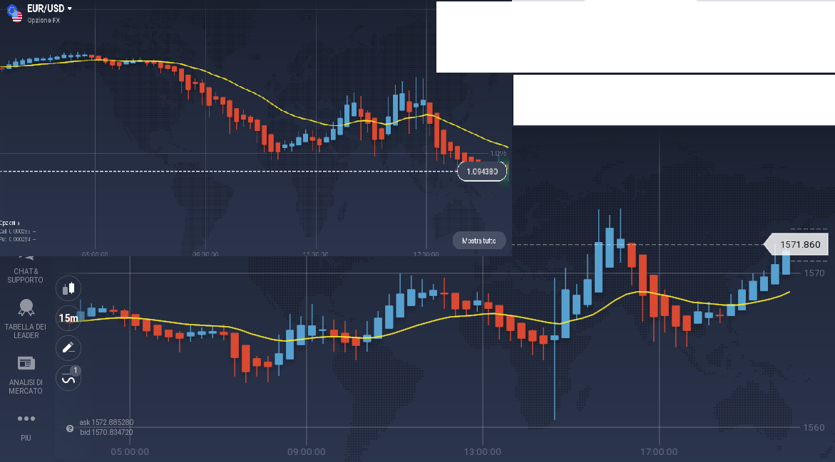 correlazione forex e oro - strategia trading personale