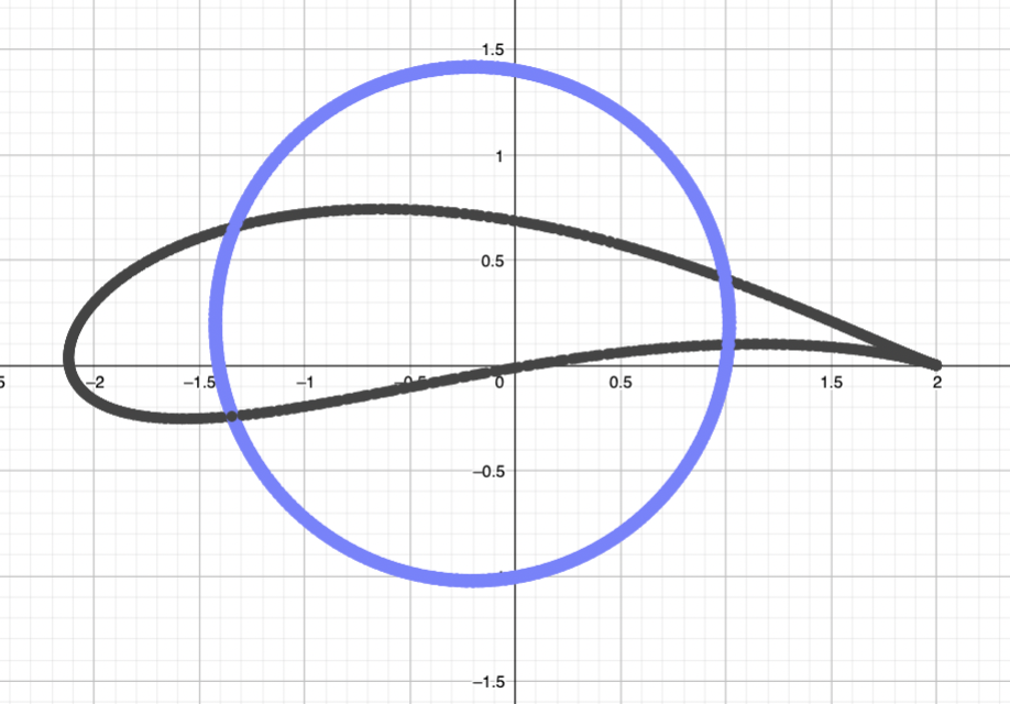 A plot of a circle centred at the point (-0.2, 0.2), and its image under the Zhukovsky transform, which is a wide flat aerofoil with a point at the right hand end and a curved left hand end.