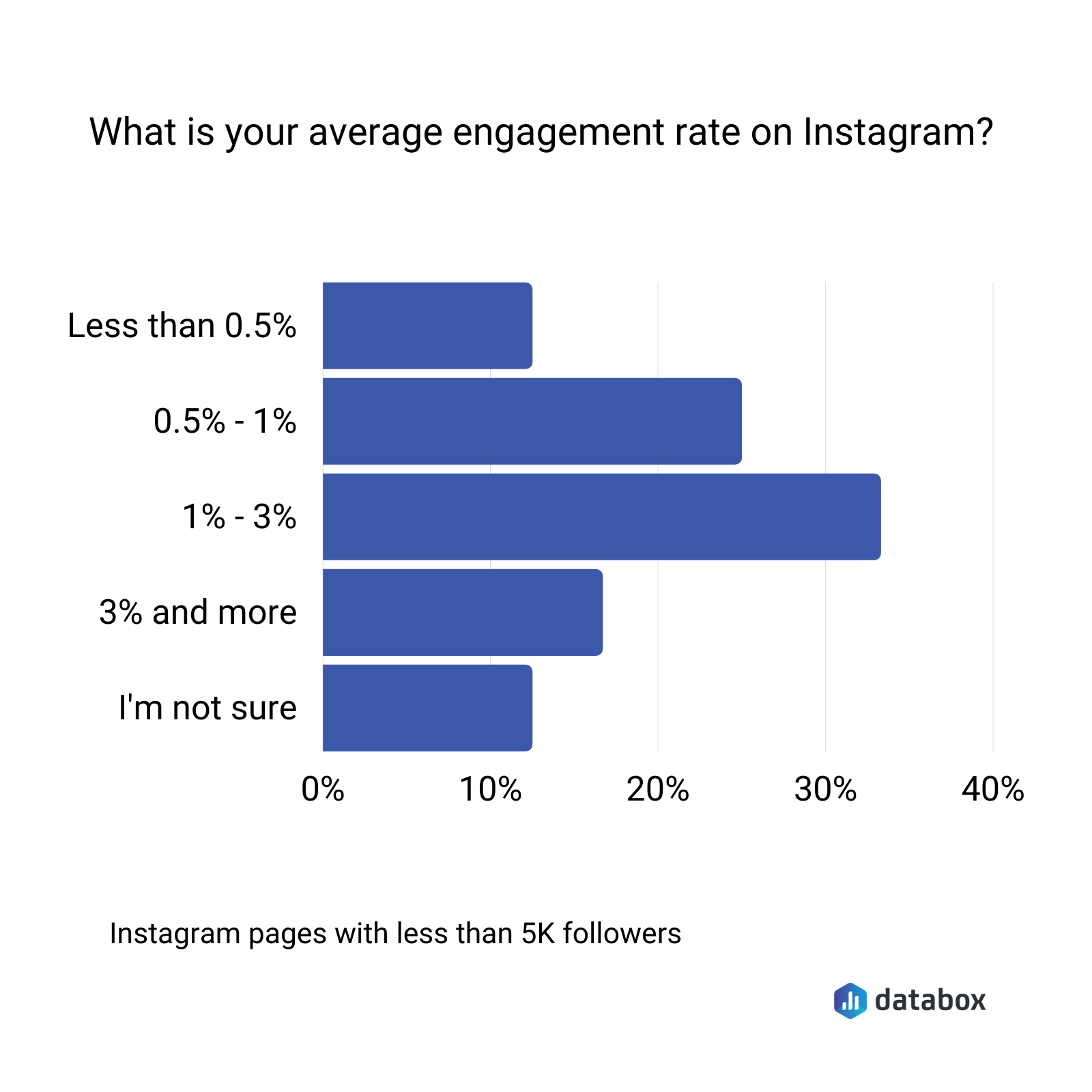 what is your average engagement rate on instagram