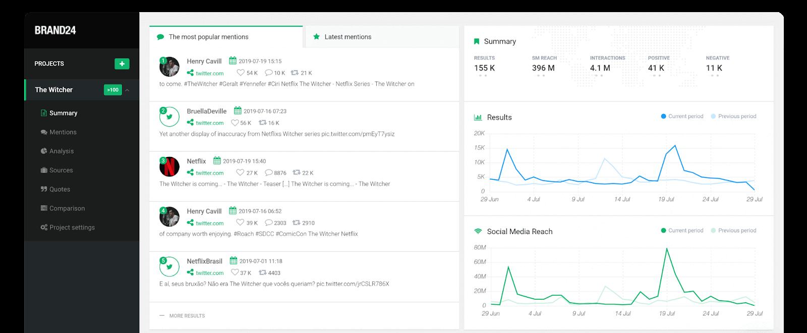 a screenshot of brand24, a social media monitoring tool