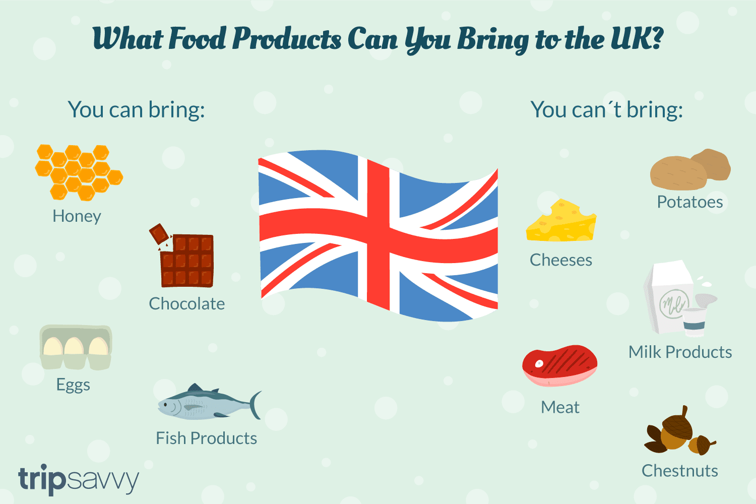 International marketing ; food restrictions to the uk