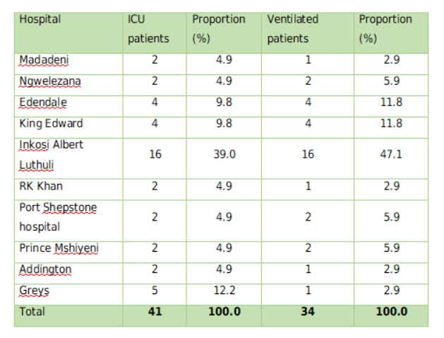 The number of hospital admissions in the province per hospital.
