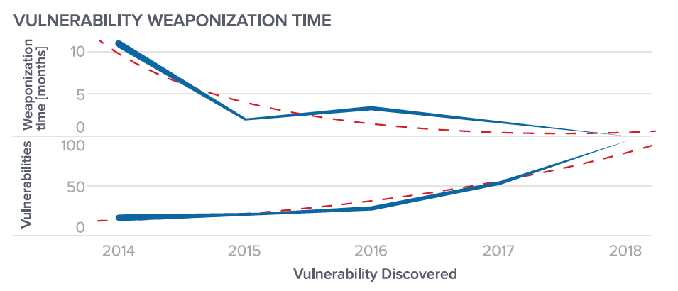 Figure 7: Top: Average time delay between vulnerability discovery and exploit code published. Bottom: number of vulnerabilities for which both exploit code was published on exploit-db and a Nessus plugin was available for scanning indicators of said vulnerability.
