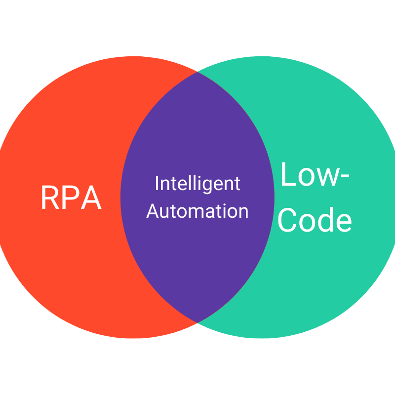 convergence of RPA and low-code development