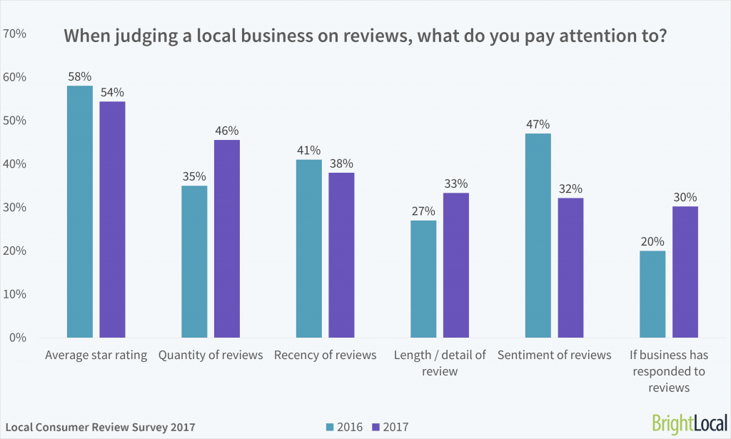 bright local business reviews
