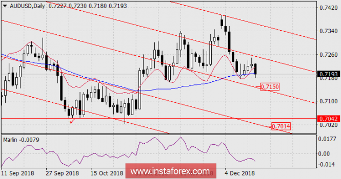 The forecast for AUD / USD for December 14, 2018
