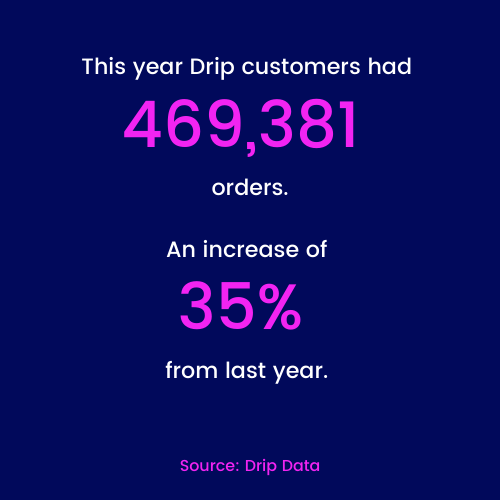 Drip customers had 469,381 orders, up 35% from last year.