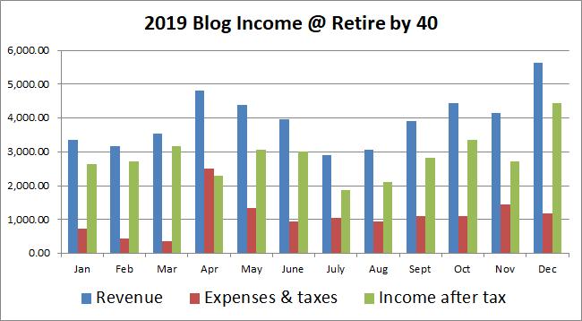 2019 blog income